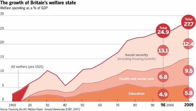 Growth of Brittains welfare state